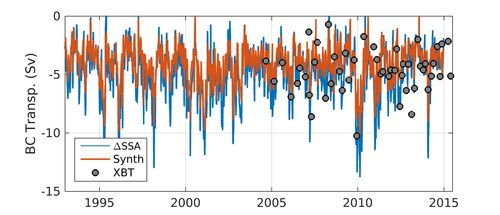 The Brazil Current Variability from XBT data and satellite altimetry